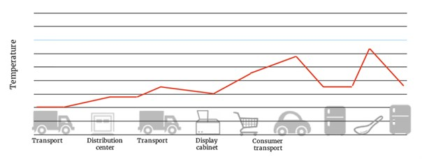 Ice Cream Transport Curve